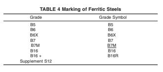 Grade B5 | B6 | B6X | B7 | B7M | B16