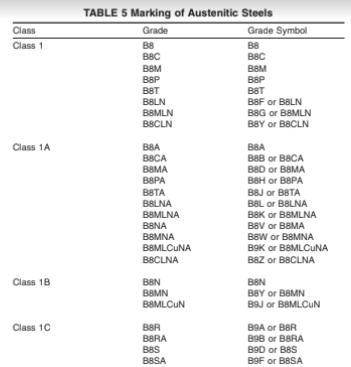 Class 1 | 1A | 1B | 1C